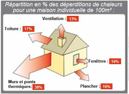 illustration : conseils thermiques.org